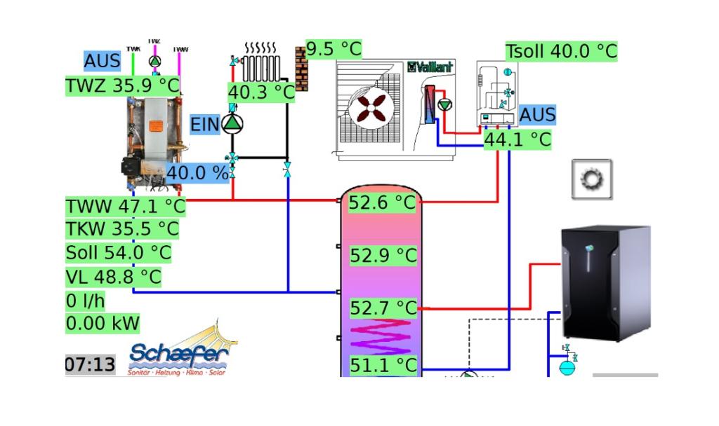 Wärmepumpe mit Stromerzeugung Brennstoffzelle