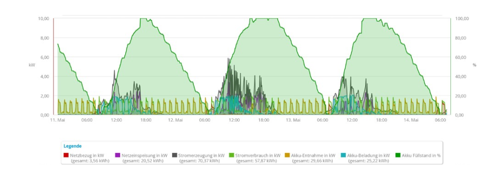 Wärmepumpe mit Stromerzeugung PV-Anlage - Diagramm